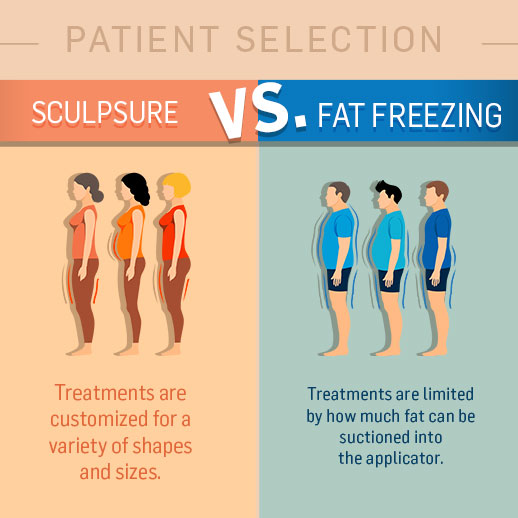 Pssst... What Do You Know About Body Contouring? Here's Your Quick Guide to SculpSure!